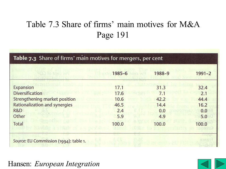 Table 7.3 Share of firms' main motives for M&A Page 191 Hansen: European Integration