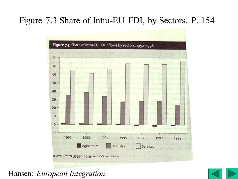 Figure 7.3 Share of Intra-EU FDI, by Sectors. P. 154 Hansen: European Integration