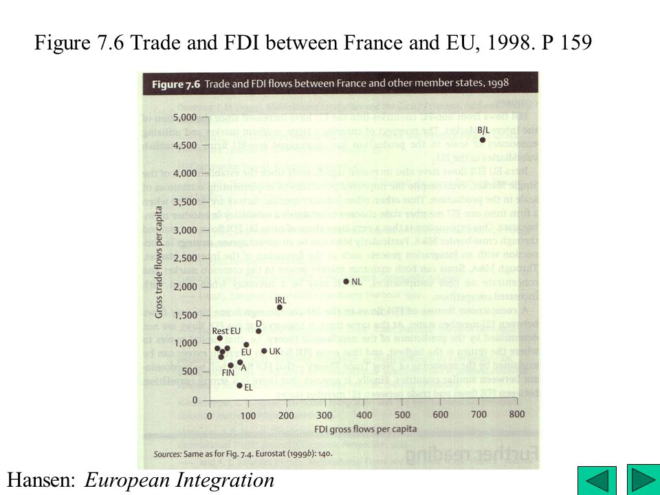 Figure 7.6 Trade and FDI between France and EU, 1998. P 159 Hansen: European Integration