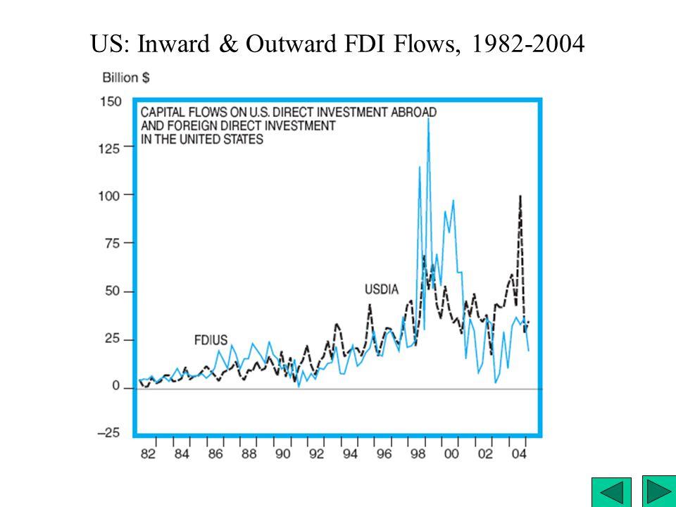US: Inward & Outward FDI Flows, 1982-2004