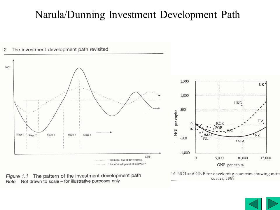 Narula/Dunning Investment Development Path