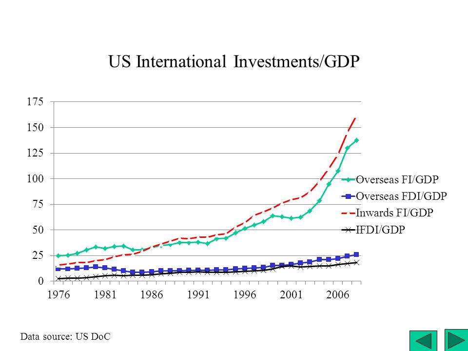 US International Investments/GDP Data source: US DoC