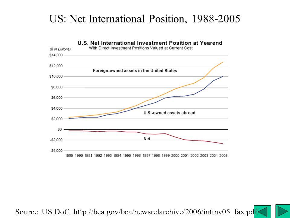 US: Net International Position, 1988-2005 Source: US DoC. http://bea.gov/bea/newsrelarchive/2006/intinv05_fax.pdf