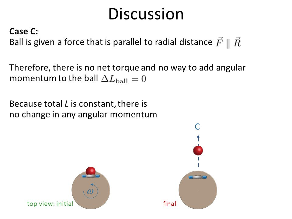 Discussion Case C: Ball is given a force that is parallel to radial distance Therefore, there is no net torque and no way to add angular momentum to t