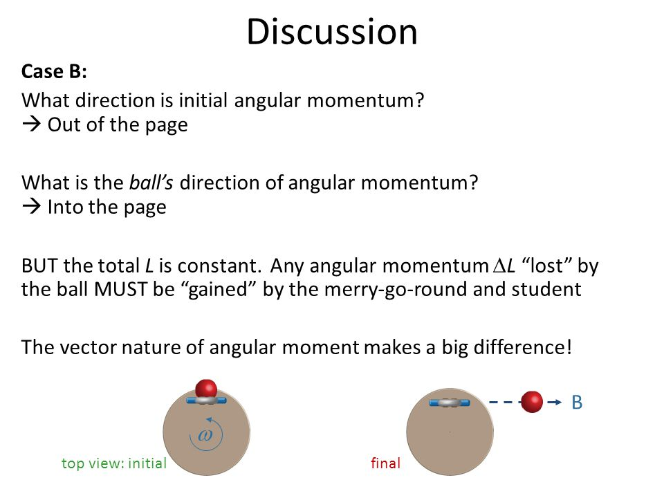Discussion Case B: What direction is initial angular momentum?  Out of the page What is the ball's direction of angular momentum?  Into the page BUT