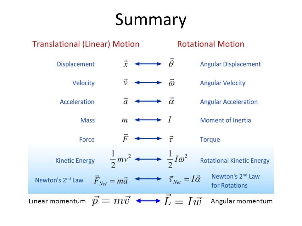 Summary Linear momentumAngular momentum