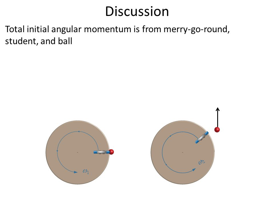 Discussion Total initial angular momentum is from merry-go-round, student, and ball  