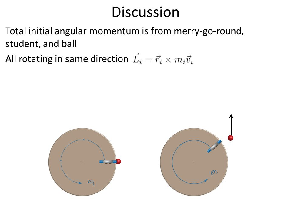 Discussion Total initial angular momentum is from merry-go-round, student, and ball All rotating in same direction  