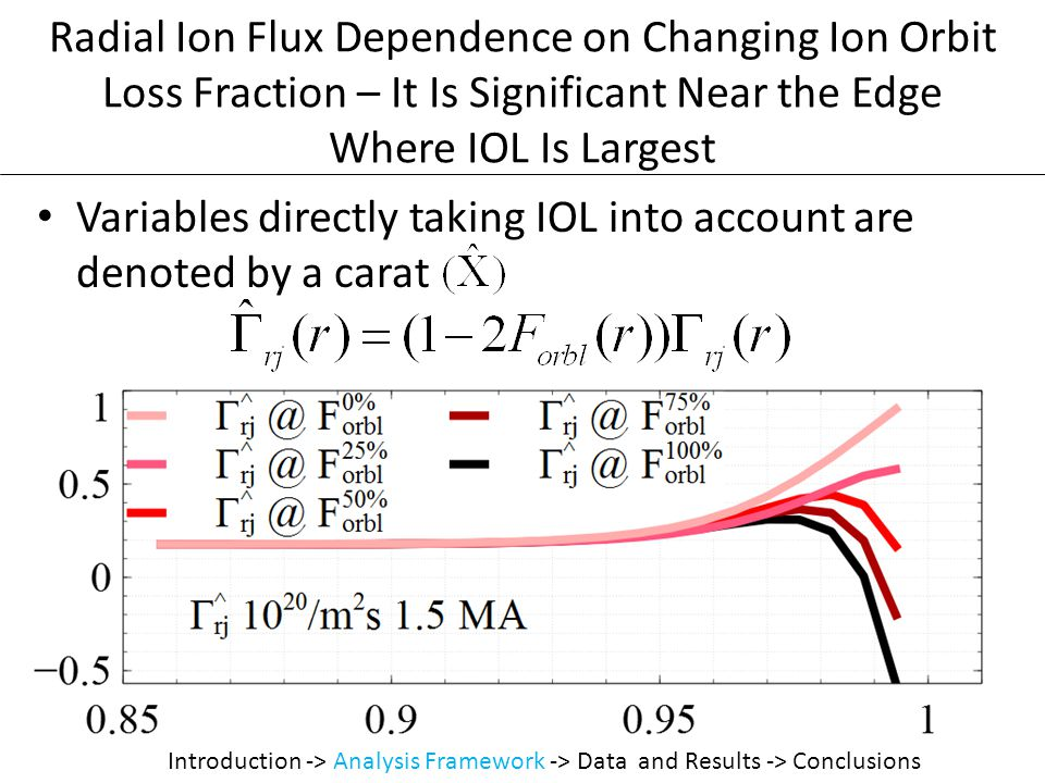 Variables directly taking IOL into account are denoted by a carat Radial Ion Flux Dependence on Changing Ion Orbit Loss Fraction – It Is Significant Near the Edge Where IOL Is Largest Introduction -> Analysis Framework -> Data and Results -> Conclusions