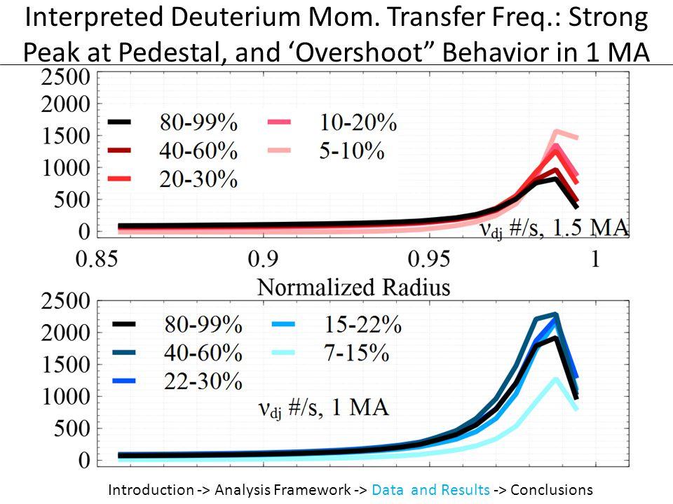 Interpreted Deuterium Mom.