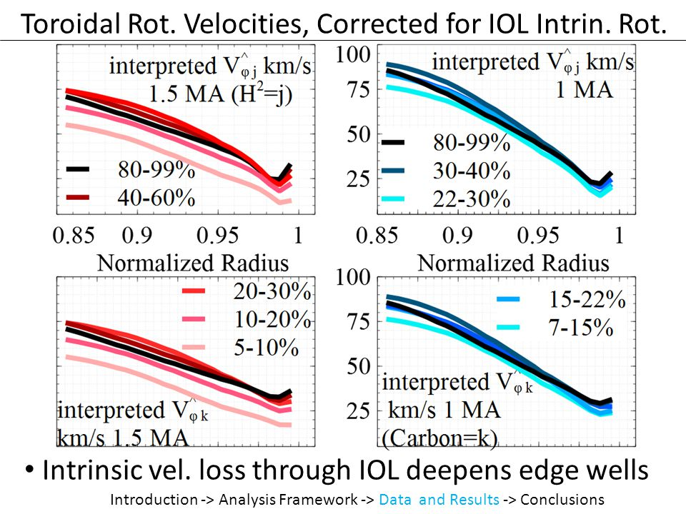 Toroidal Rot. Velocities, Corrected for IOL Intrin.