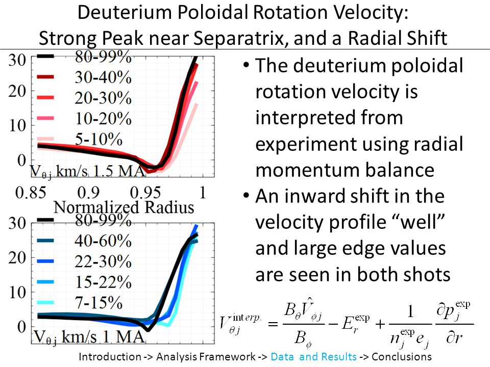 Deuterium Poloidal Rotation Velocity: Strong Peak near Separatrix, and a Radial Shift The deuterium poloidal rotation velocity is interpreted from experiment using radial momentum balance An inward shift in the velocity profile well and large edge values are seen in both shots Introduction -> Analysis Framework -> Data and Results -> Conclusions