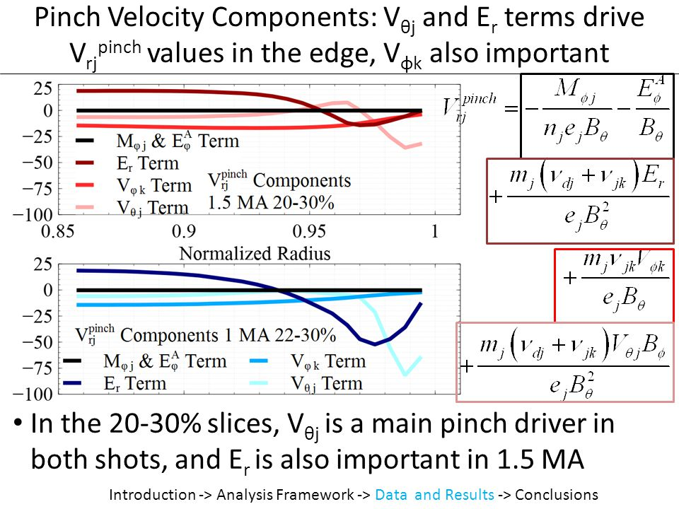 Pinch Velocity Components: V θj and E r terms drive V rj pinch values in the edge, V φk also important In the 20-30% slices, V θj is a main pinch driver in both shots, and E r is also important in 1.5 MA Introduction -> Analysis Framework -> Data and Results -> Conclusions