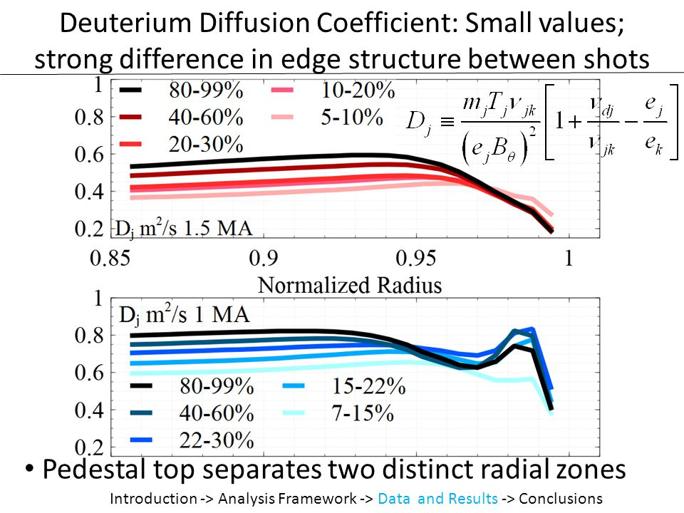 Deuterium Diffusion Coefficient: Small values; strong difference in edge structure between shots Pedestal top separates two distinct radial zones Introduction -> Analysis Framework -> Data and Results -> Conclusions