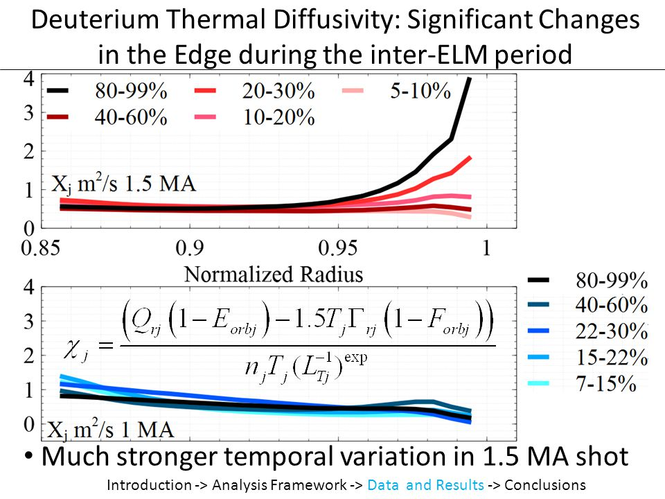 Deuterium Thermal Diffusivity: Significant Changes in the Edge during the inter-ELM period Introduction -> Analysis Framework -> Data and Results -> Conclusions Much stronger temporal variation in 1.5 MA shot