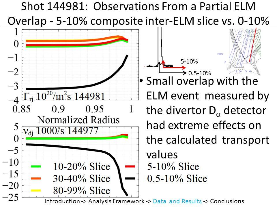 Shot 144981: Observations From a Partial ELM Overlap - 5-10% composite inter-ELM slice vs.