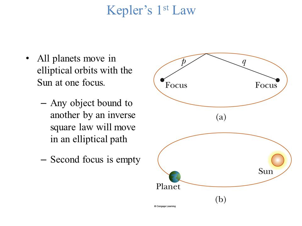 Kepler's 1 st Law All planets move in elliptical orbits with the Sun at one focus. – Any object bound to another by an inverse square law will move in