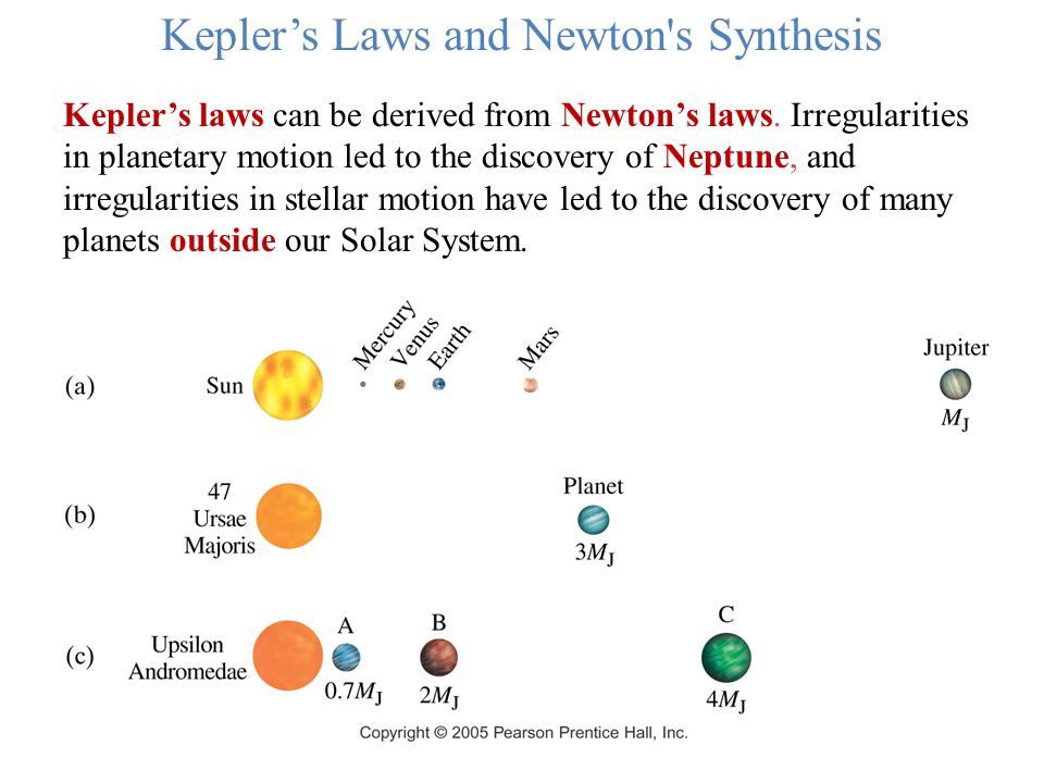 Kepler's laws can be derived from Newton's laws. Irregularities in planetary motion led to the discovery of Neptune, and irregularities in stellar mot