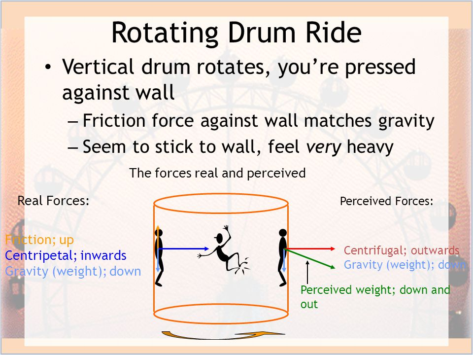 Rotating Drum Ride Vertical drum rotates, you're pressed against wall – Friction force against wall matches gravity – Seem to stick to wall, feel very heavy The forces real and perceived Real Forces: Friction; up Centripetal; inwards Gravity (weight); down Perceived Forces: Centrifugal; outwards Gravity (weight); down Perceived weight; down and out