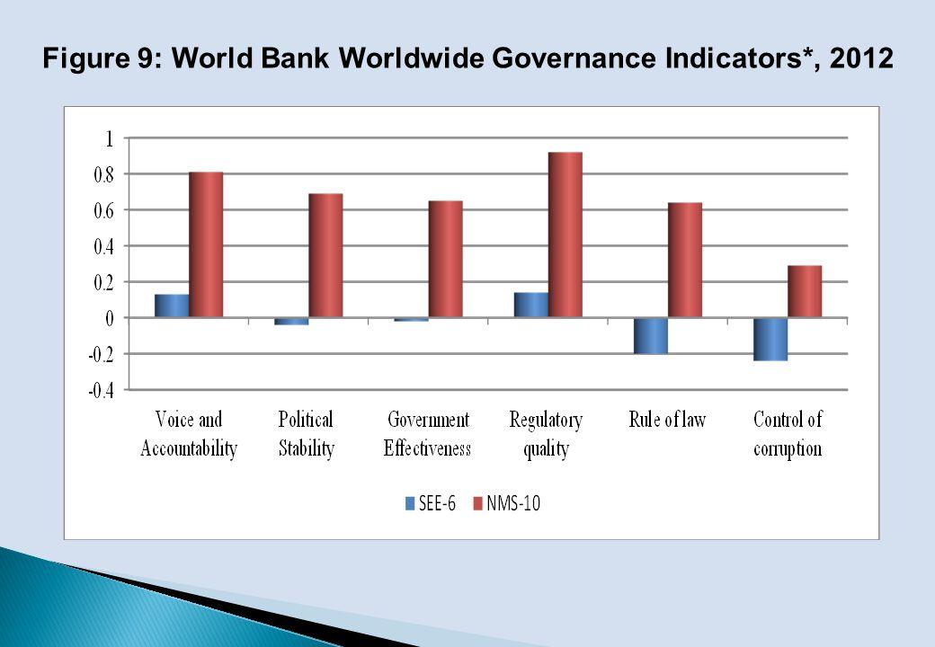 Figure 9: World Bank Worldwide Governance Indicators*, 2012