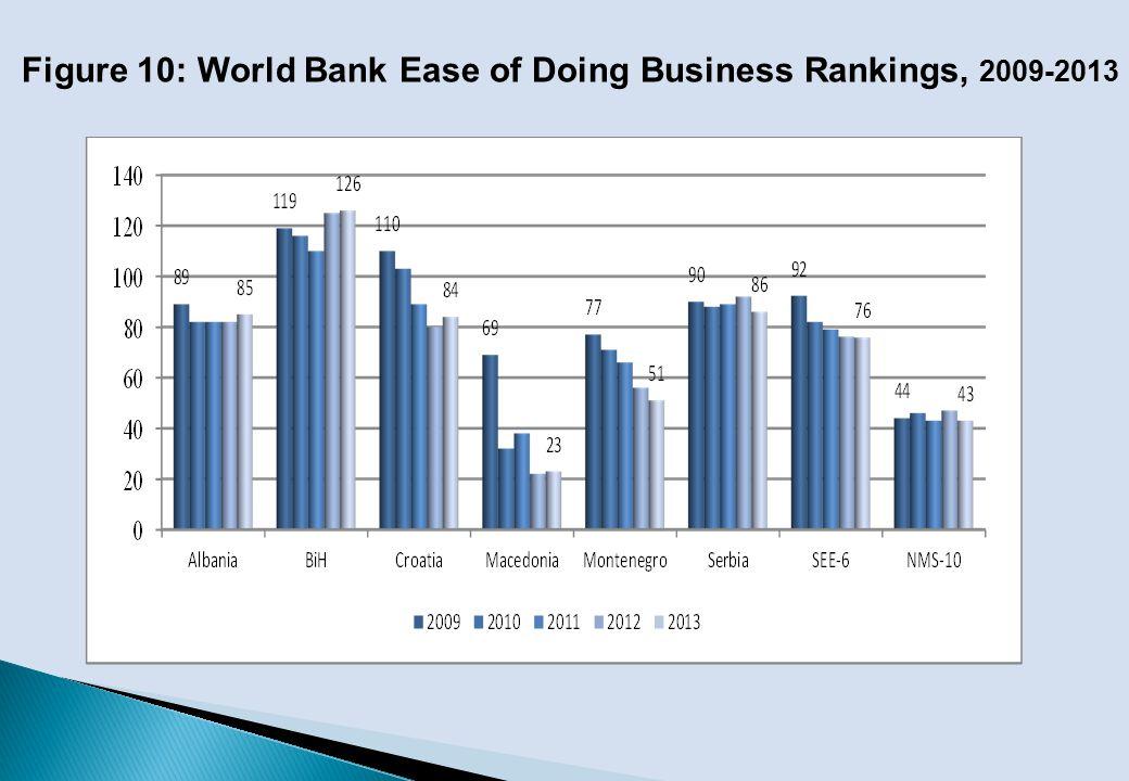 Figure 10: World Bank Ease of Doing Business Rankings, 2009-2013