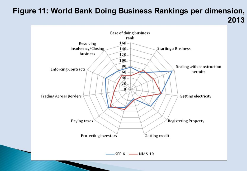 Figure 11: World Bank Doing Business Rankings per dimension, 2013
