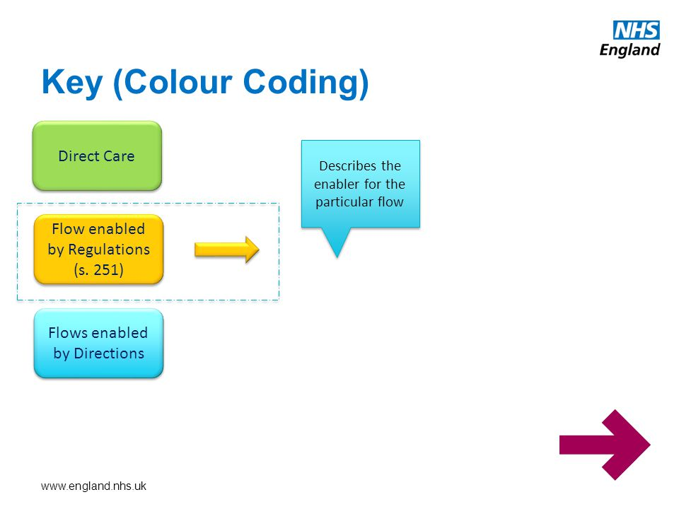 www.england.nhs.uk Key (Colour Coding) Direct Care Flow enabled by Regulations (s.