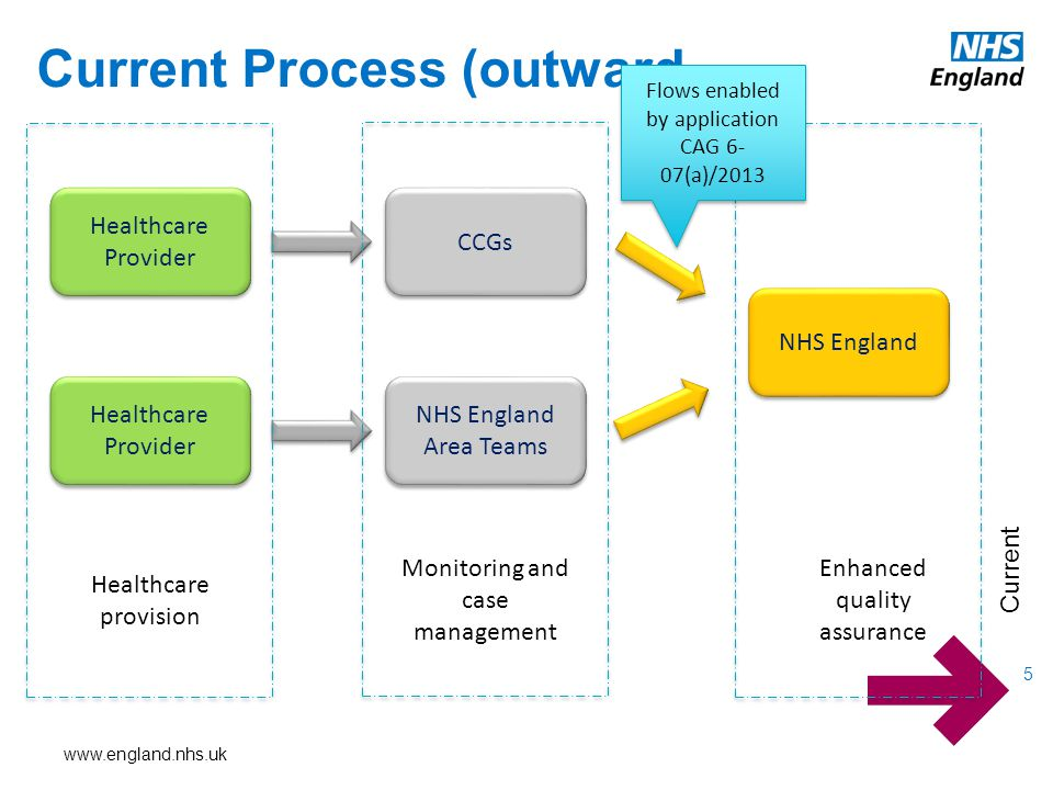www.england.nhs.uk Current Process (outward 5 Current Healthcare Provider CCGs NHS England Area Teams NHS England Healthcare provision Monitoring and case management Enhanced quality assurance Flows enabled by application CAG 6- 07(a)/2013 Flows enabled by application CAG 6- 07(a)/2013