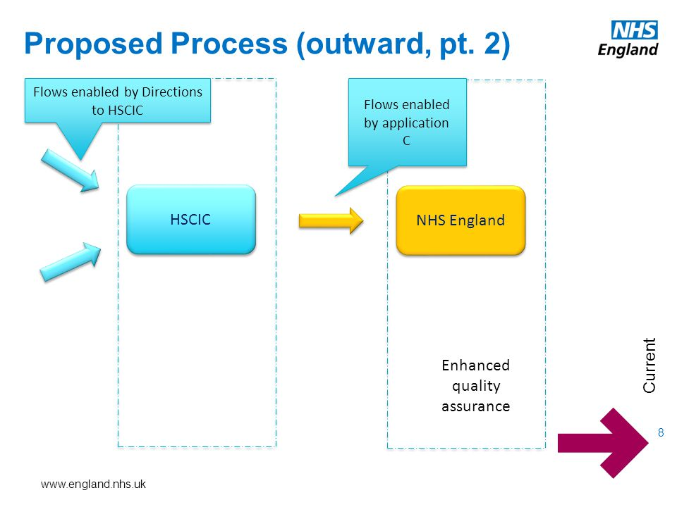 www.england.nhs.uk Proposed Process (outward, pt.