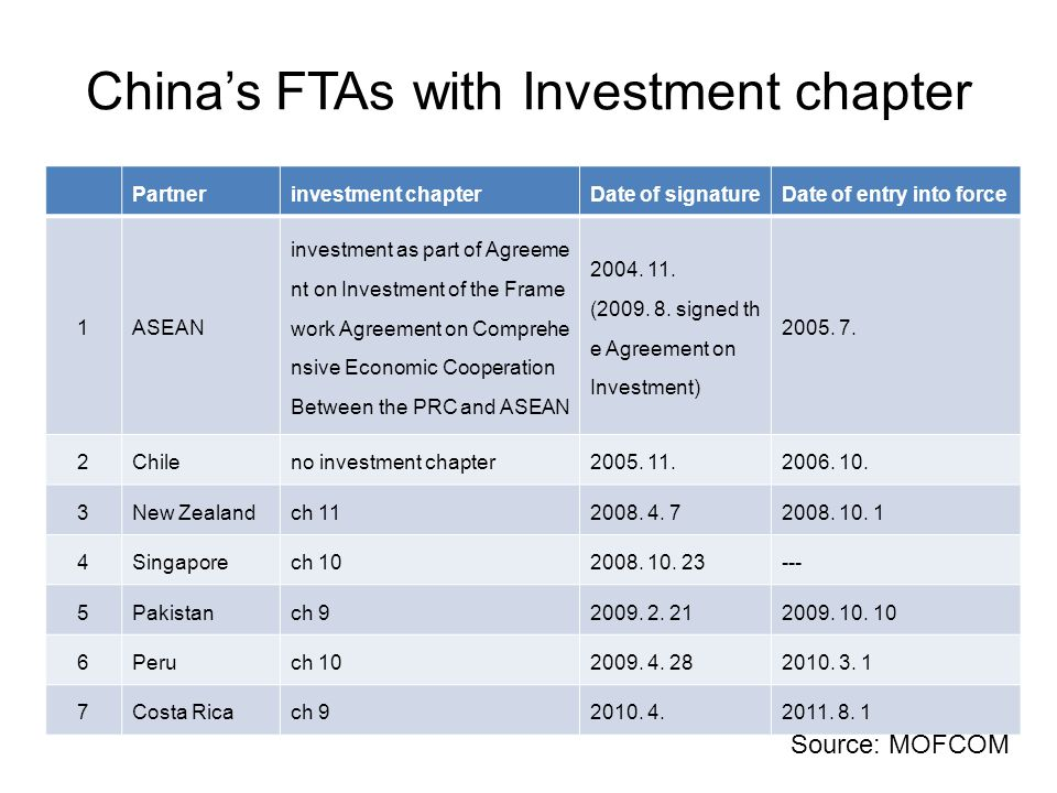 China's FTAs with Investment chapter Partnerinvestment chapterDate of signatureDate of entry into force 1ASEAN investment as part of Agreeme nt on Inv