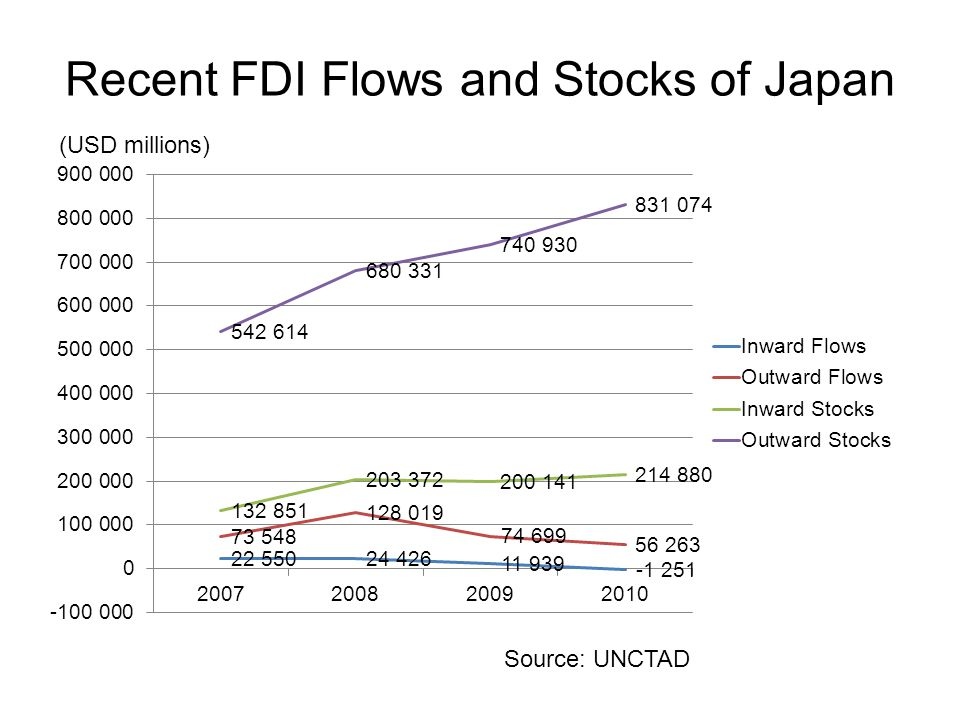 Recent FDI Flows and Stocks of Japan (USD millions) Source: UNCTAD