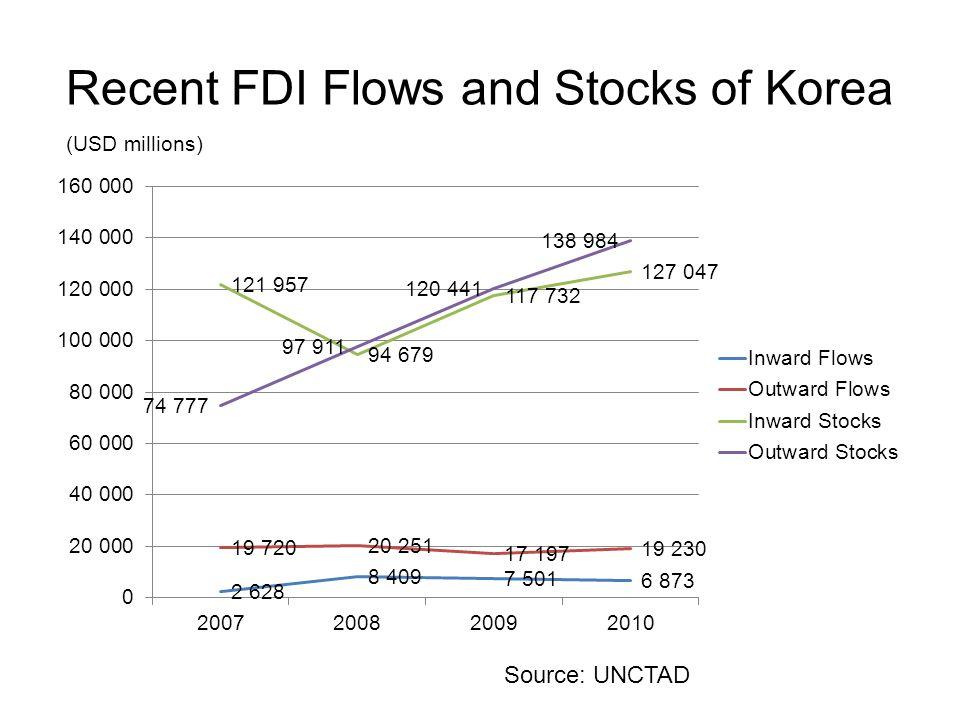 Recent FDI Flows and Stocks of Korea (USD millions) Source: UNCTAD