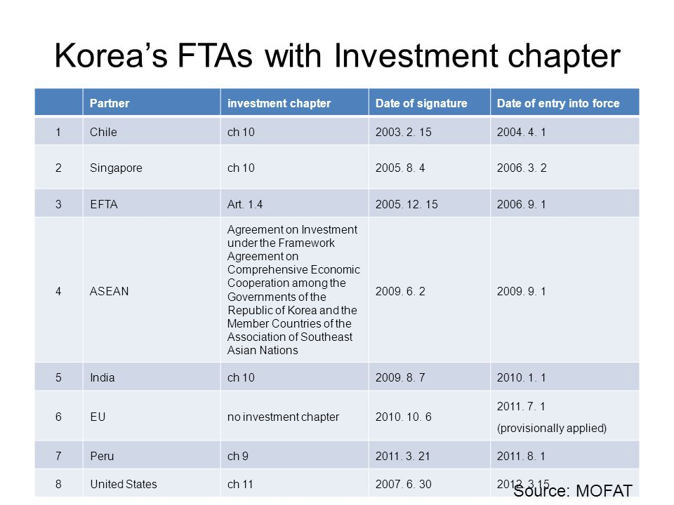 Korea's FTAs with Investment chapter Partnerinvestment chapterDate of signatureDate of entry into force 1Chilech 102003. 2. 152004. 4. 1 2Singaporech
