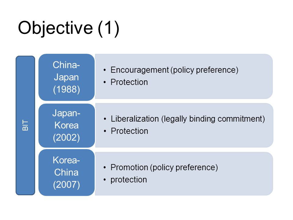 Objective (1) Encouragement (policy preference) Protection China- Japan (1988) Liberalization (legally binding commitment) Protection Japan-Kor ea (2002) Promotion (policy preference) protection Korea-Chi na (2007) BIT