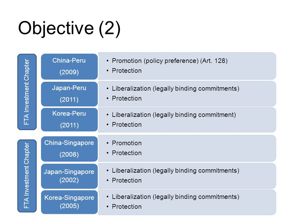 Objective (2) Promotion (policy preference) (Art.