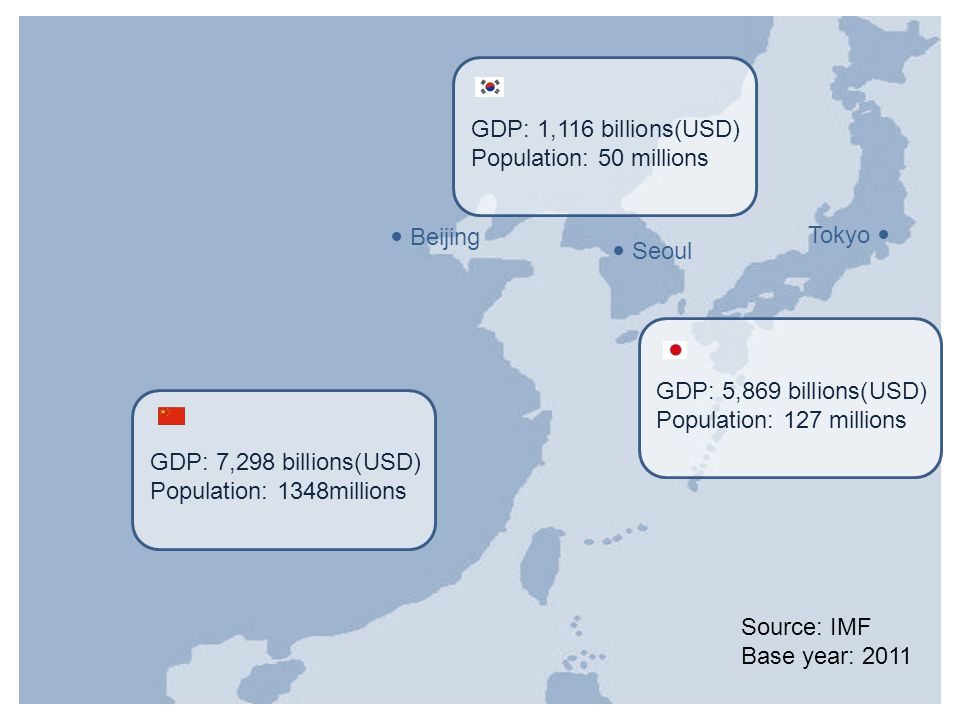 GDP: 7,298 billions(USD) Population: 1348millions Beijing Seoul Tokyo GDP: 1,116 billions(USD) Population: 50 millions GDP: 5,869 billions(USD) Popula