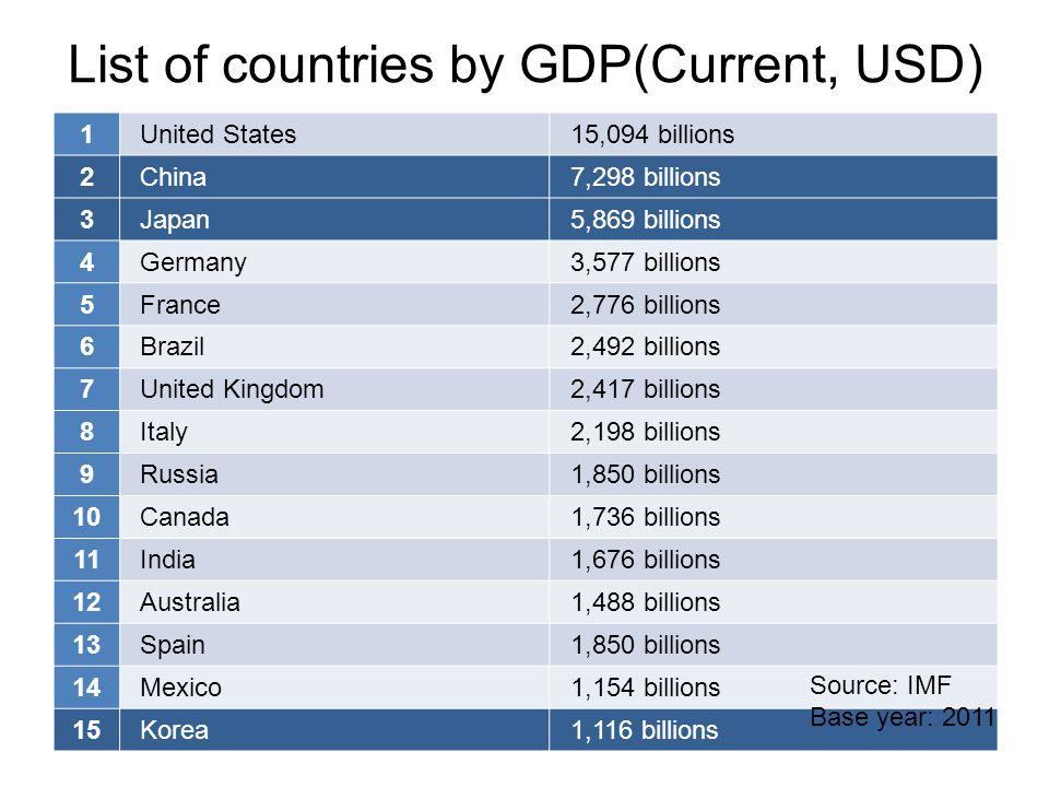 List of countries by GDP(Current, USD) 1United States15,094 billions 2China7,298 billions 3Japan5,869 billions 4Germany3,577 billions 5France2,776 billions 6Brazil2,492 billions 7United Kingdom2,417 billions 8Italy2,198 billions 9Russia1,850 billions 10Canada1,736 billions 11India1,676 billions 12Australia1,488 billions 13Spain1,850 billions 14Mexico1,154 billions 15Korea1,116 billions Source: IMF Base year: 2011
