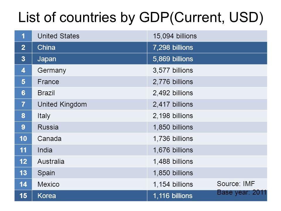 List of countries by GDP(Current, USD) 1United States15,094 billions 2China7,298 billions 3Japan5,869 billions 4Germany3,577 billions 5France2,776 bil