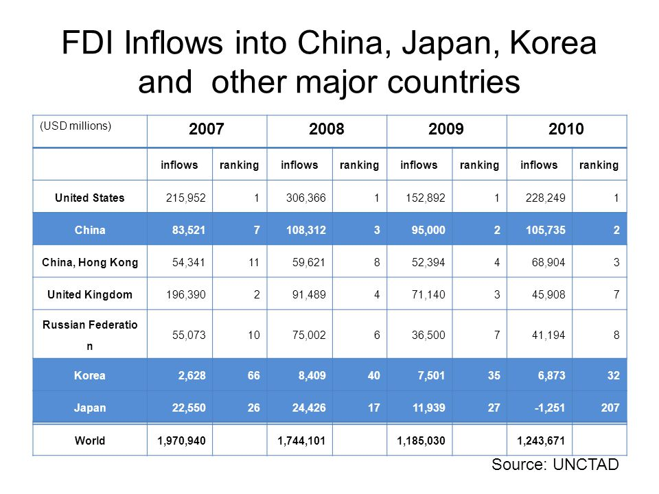 FDI Inflows into China, Japan, Korea and other major countries (USD millions) 2007200820092010 inflowsrankinginflowsrankinginflowsrankinginflowsrankin