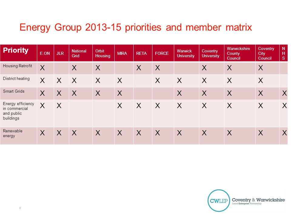 Energy Group Membership Sept.