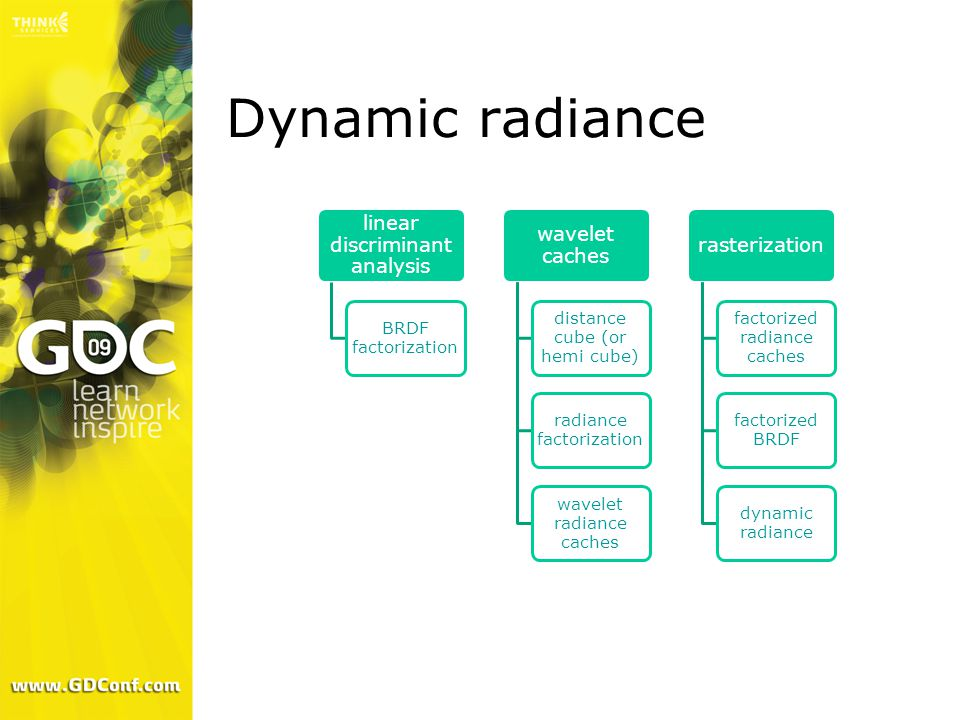 Dynamic radiance linear discriminant analysis BRDF factorization wavelet caches distance cube (or hemi cube) radiance factorization wavelet radiance c