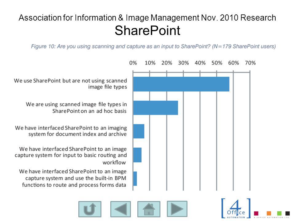 Association for Information & Image Management Nov. 2010 Research SharePoint