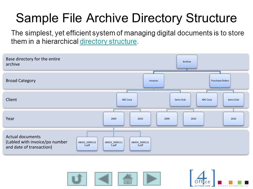 Sample File Archive Directory Structure The simplest, yet efficient system of managing digital documents is to store them in a hierarchical directory structure.directory structure