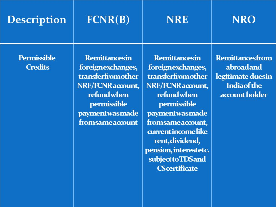 Permissible Credits Remittances in foreign exchanges, transfer from other NRE/FCNR account, refund when permissible payment was made from same account Remittances in foreign exchanges, transfer from other NRE/FCNR account, refund when permissible payment was made from same account, current income like rent, dividend, pension, interest etc.