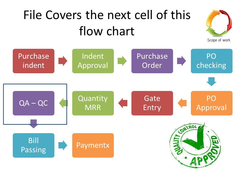 File Covers the next cell of this flow chart Purchase indent Indent Approval Purchase Order PO checking PO Approval Gate Entry Quantity MRR QA – QC Bill Passing Paymentx