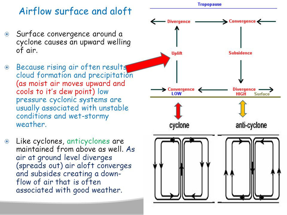  Surface convergence around a cyclone causes an upward welling of air.  Because rising air often results in cloud formation and precipitation (as mo