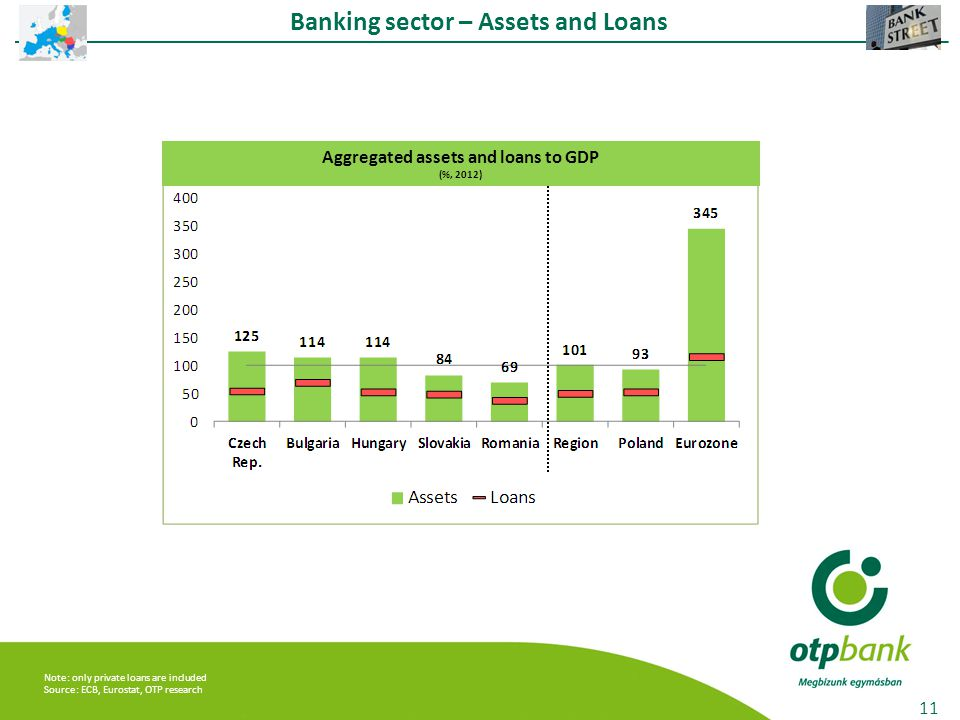 Note: only private loans are included Source: ECB, Eurostat, OTP research Banking sector – Assets and Loans 11 Aggregated assets and loans to GDP (%, 2012)