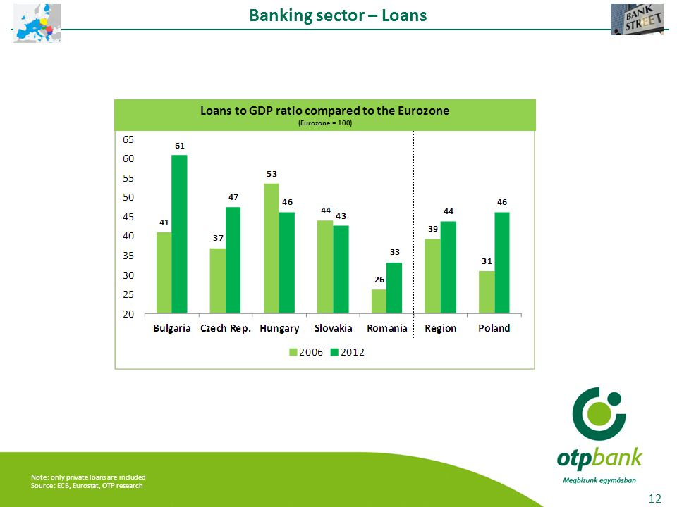 12 Banking sector – Loans Loans to GDP ratio compared to the Eurozone (Eurozone = 100) Note: only private loans are included Source: ECB, Eurostat, OTP research