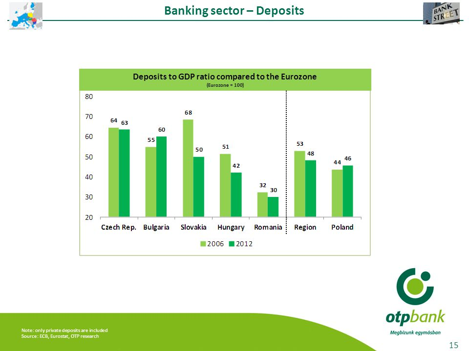 Banking sector – Deposits 15 Deposits to GDP ratio compared to the Eurozone (Eurozone = 100) Note: only private deposits are included Source: ECB, Eurostat, OTP research