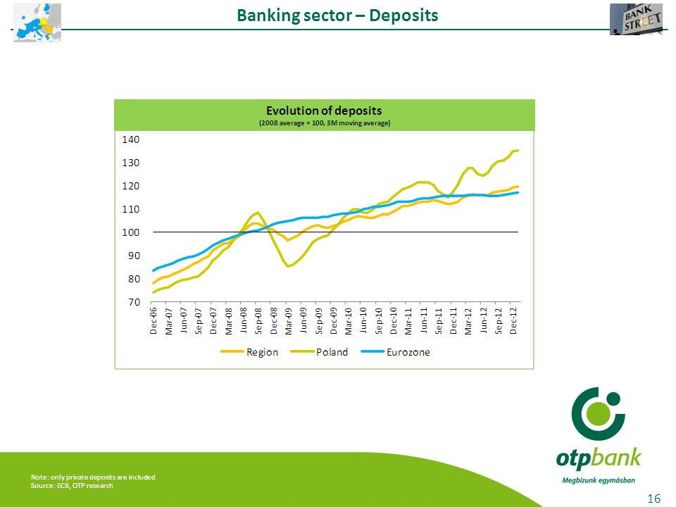16 Banking sector – Deposits Evolution of deposits (2008 average = 100, 3M moving average) Note: only private deposits are included Source: ECB, OTP research